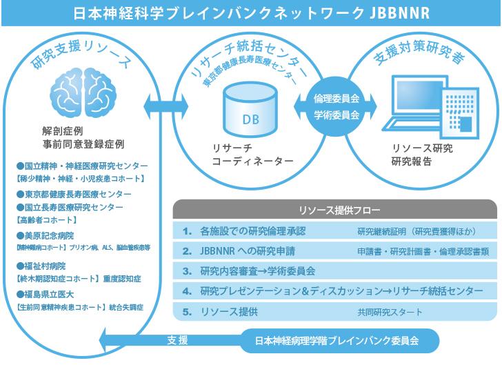 ブレインバンクネットワーク